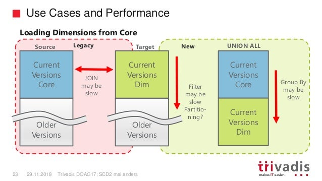 Legacy New Use Cases and Performance Trivadis DOAG17: SCD2 mal anders23 29.11.2018 Source Older Versions Current Versions ...