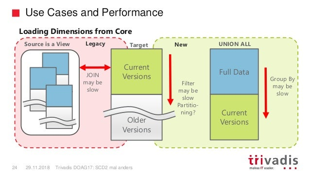 Legacy New Use Cases and Performance Trivadis DOAG17: SCD2 mal anders24 29.11.2018 Source is a View Older Versions Current...