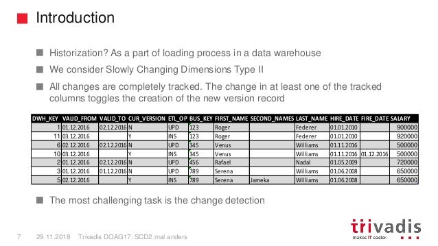 Introduction Trivadis DOAG17: SCD2 mal anders7 29.11.2018 Historization? As a part of loading process in a data warehouse ...