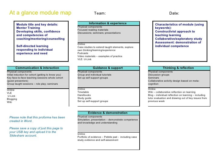 At a glance module map                                           Team:                                                    ...