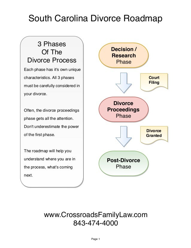 Decision / Research Phase Divorce Proceedings Phase Post-Divorce Phase Court Filing Divorce Granted South Carolina Divorce...