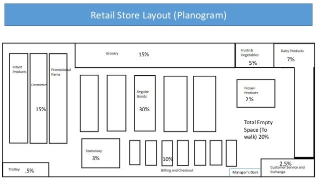 Retail Warehouse Transactions Design And Analytic For
