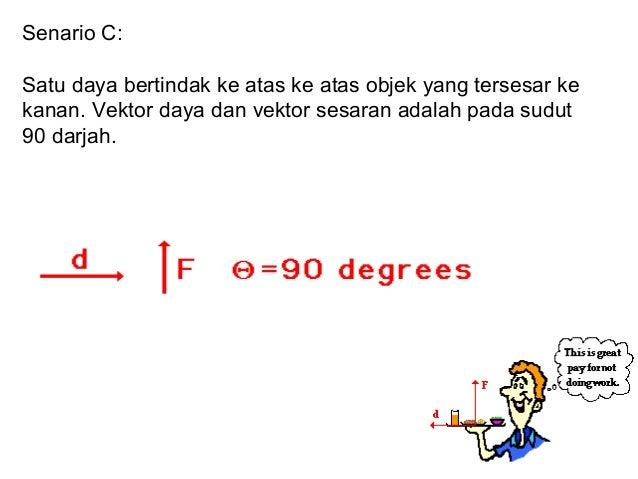 Senario C:Satu daya bertindak ke atas ke atas objek yang tersesar kekanan. Vektor daya dan vektor sesaran adalah pada sudu...