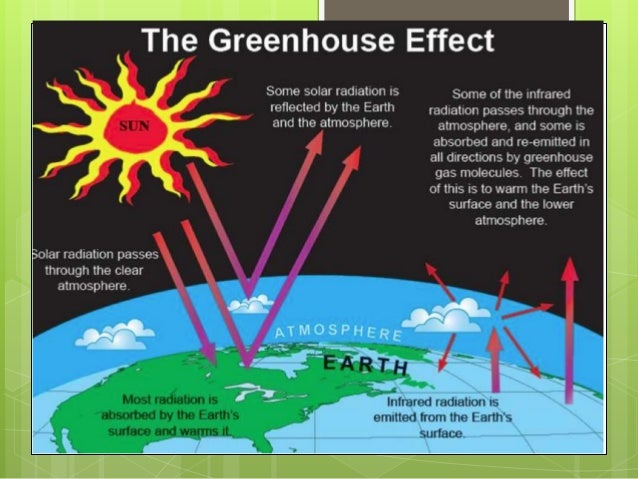 sceince greenhouse effect