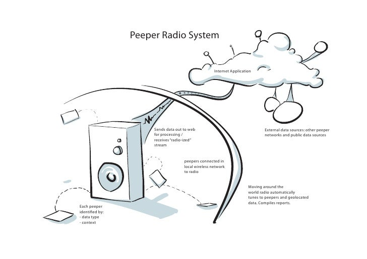 Peeper Radio System                                                       Internet Application                          Se...