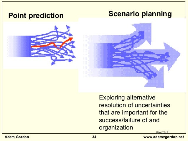 Adam Gordon 34 www.adamvgordon.net ANALYSIS Point prediction Scenario planning Exploring alternative resolution of uncerta...