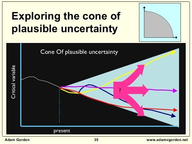 Adam Gordon 35 www.adamvgordon.net Exploring the cone of plausible uncertainty Cone Of plausible uncertainty present Criti...