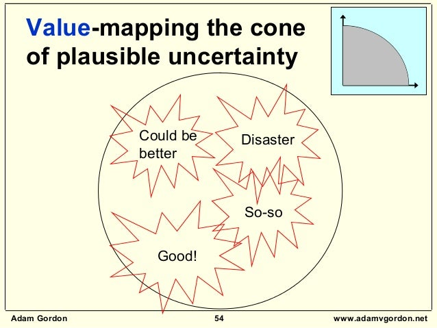 Adam Gordon 54 www.adamvgordon.net Value-mapping the cone of plausible uncertainty Could be better Good! Disaster So-so