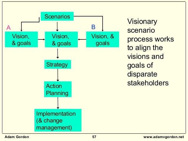 Adam Gordon 57 www.adamvgordon.net Strategy Implementation (& change management) Action Planning Visionary scenario proces...