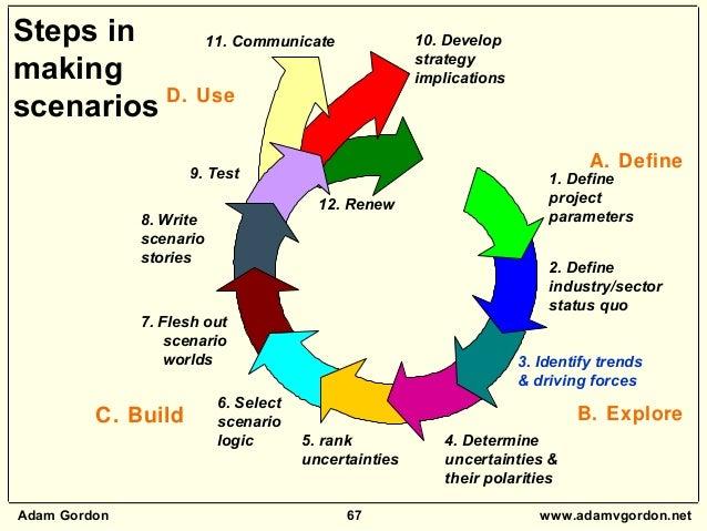 Adam Gordon 67 www.adamvgordon.net 5. rank uncertainties 6. Select scenario logic 7. Flesh out scenario worlds 8. Write sc...