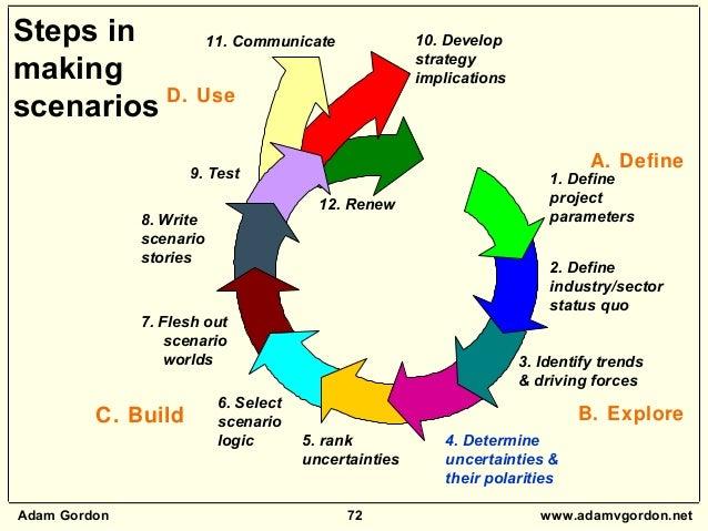 Adam Gordon 72 www.adamvgordon.net 5. rank uncertainties 6. Select scenario logic 7. Flesh out scenario worlds 8. Write sc...