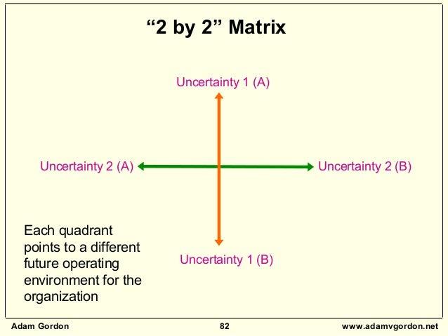 "Adam Gordon 82 www.adamvgordon.net Uncertainty 1 (A) Uncertainty 1 (B) Uncertainty 2 (A) Uncertainty 2 (B) ""2 by 2"" Matrix..."