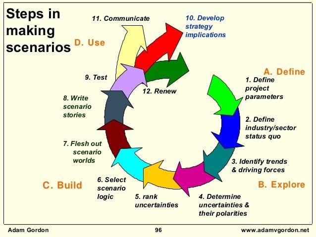 Adam Gordon 96 www.adamvgordon.net 5. rank uncertainties 6. Select scenario logic 7. Flesh out scenario worlds 8. Write sc...