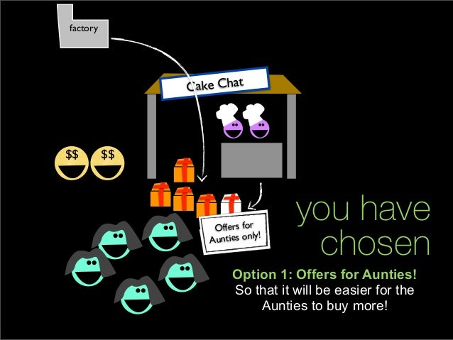 factory               Cake Chat$$        $$                   Offers for                                   you have       ...