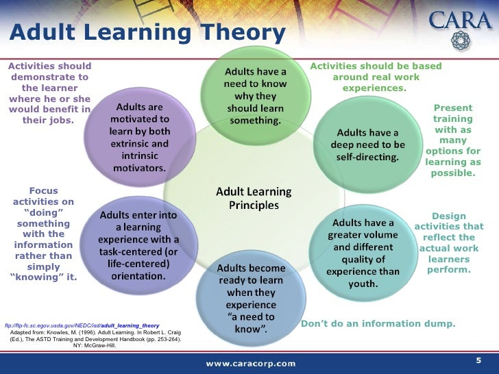 adult learning and the theory of andragogy Andragogy: adult learning theory in perspective malcolm s knowles this  article is condensed from a chapter in theforthcoming revised edition of the adult .