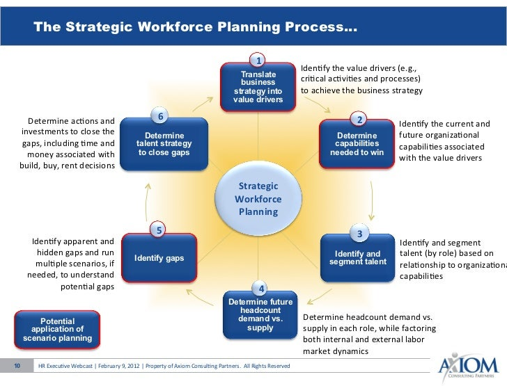 Scenario planning strategic workforce planning axiom