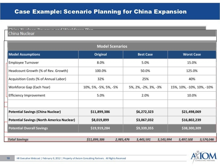 Scenario planning strategic workforce planning axiom consulting partn…