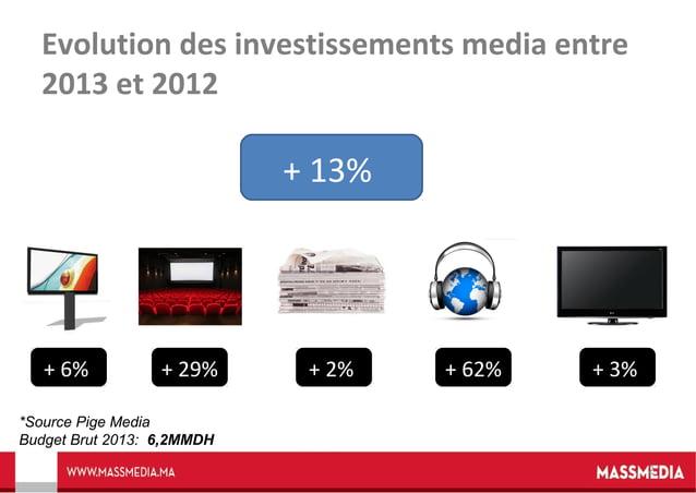 Evolution des investissements media entre 2013 et 2012  + 13%  + 6%  + 29%  + 2%  + 62%  + 3%  *Source Pige Media Budget B...
