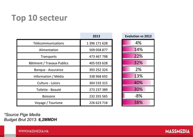 Top 10 secteur 2013 Télécommunications  Evolution vs 2012  1 396 171 628  4% 14% 22% 32% 2% 13% 40% 30% -8% 38%  Alimentat...