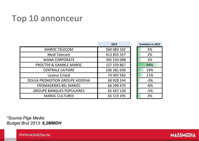 Top 10 annonceur 2013  MAROC TELECOM Medi Telecom WANA CORPORATE PROCTER & GAMBLE MAROC CENTRALE LAITIERE Lesieur Cristal ...