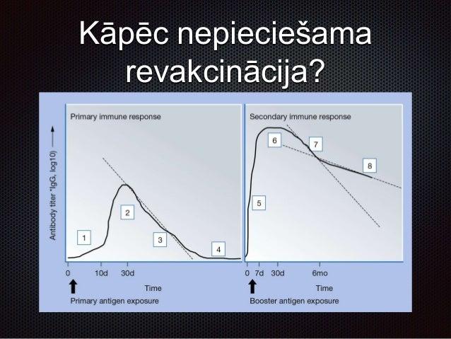 Indikācijas vakcinācijai Plānveida Epidemioloģiskā Riska grupas