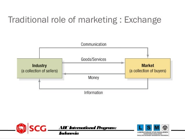 market exchange definition anthropology