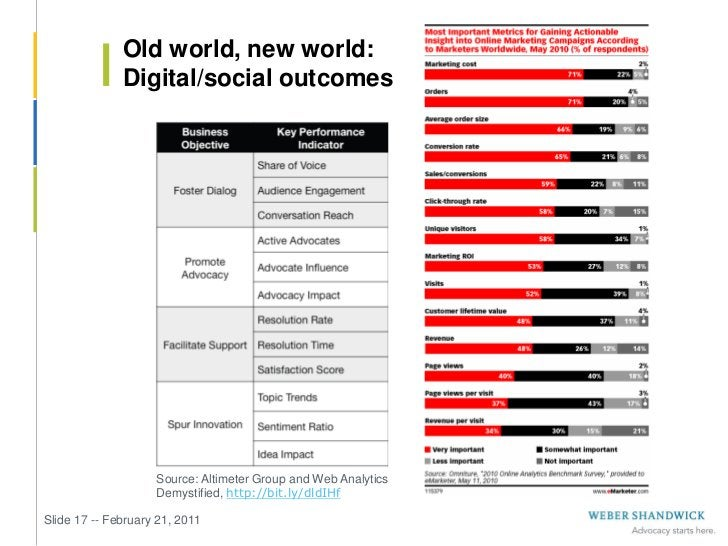 Old world, new world:              Digital/social outcomes                    Source: Altimeter Group and Web Analytics   ...