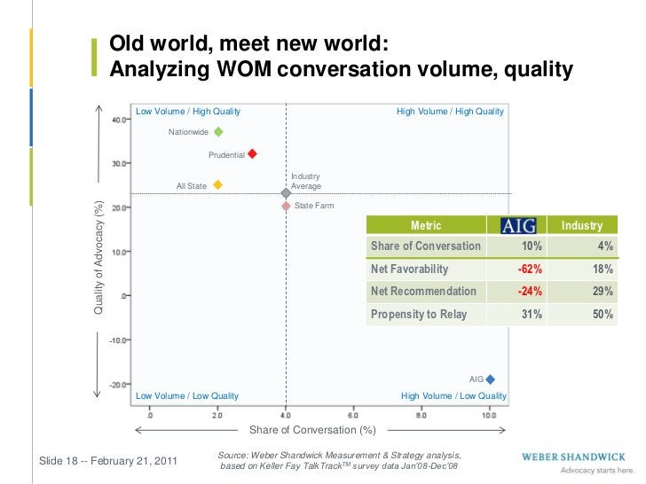 Old world, meet new world:                                     Analyzing WOM conversation volume, quality                 ...