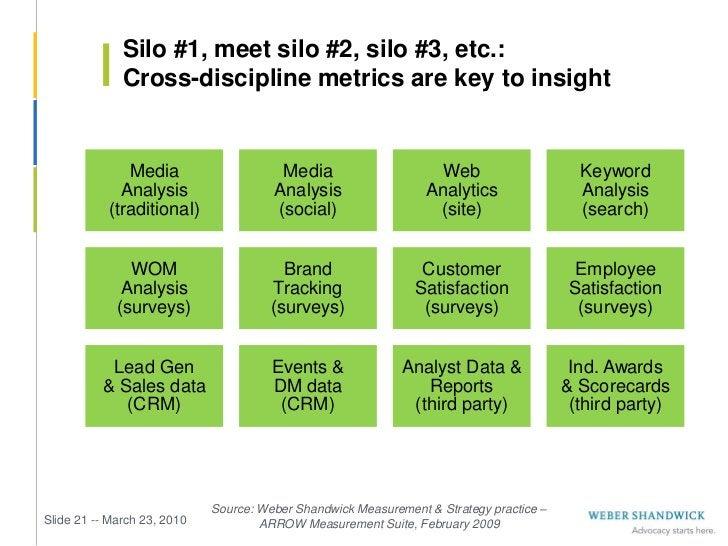 Silo #1, meet silo #2, silo #3, etc.:              Cross-discipline metrics are key to insight              Media         ...