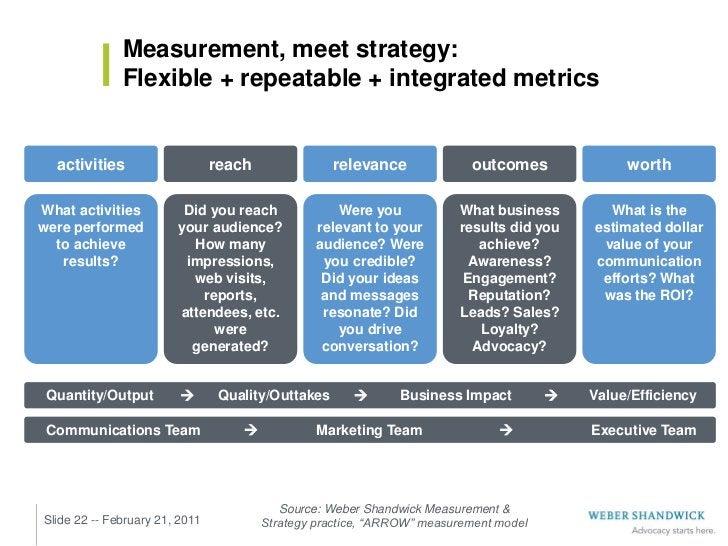 Measurement, meet strategy:              Flexible + repeatable + integrated metrics  activities                    reach  ...