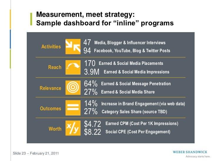 "Measurement, meet strategy:              Sample dashboard for ""inline"" programs                 Activities                ..."