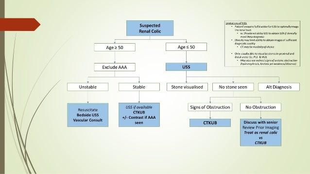 ketorolac versus opioids for renal colic essay