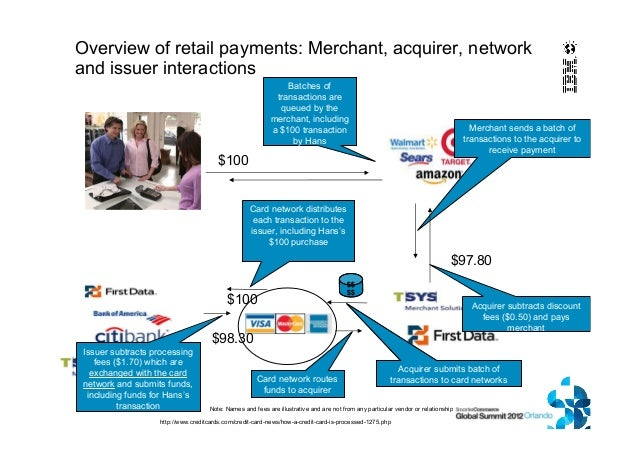 Mobile Payments An Ibm Point Of View