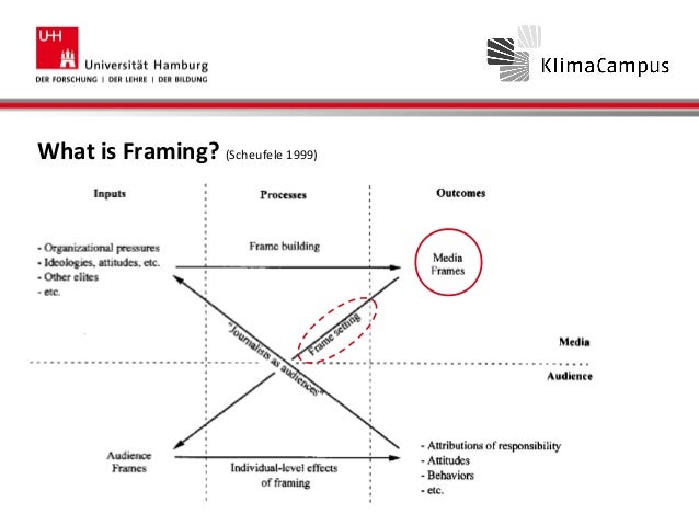 Schaefer framing theory and methods overview and open questions