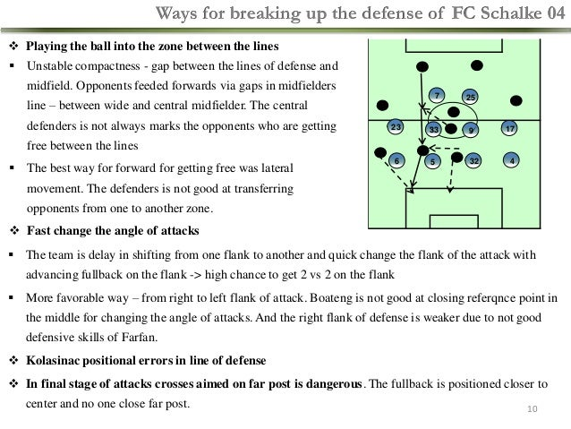 Ways for breaking up the defense of FC Schalke 04  Playing the ball into the zone between the lines  Unstable compactnes...