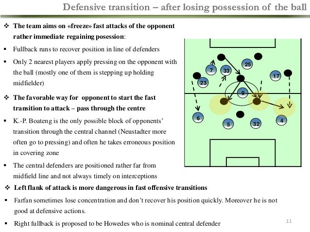 Defensive transition – after losing possession of the ball  The team aims on «freeze» fast attacks of the opponent  rathe...
