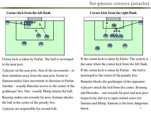 Set-pieces: corners (attacks) Corner kick from the left flank 17  Corner kick from the right flank  23 25 32  17  25  5 33...