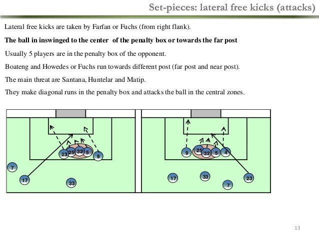 Set-pieces: lateral free kicks (attacks) Lateral free kicks are taken by Farfan or Fuchs (from right flank). The ball in i...