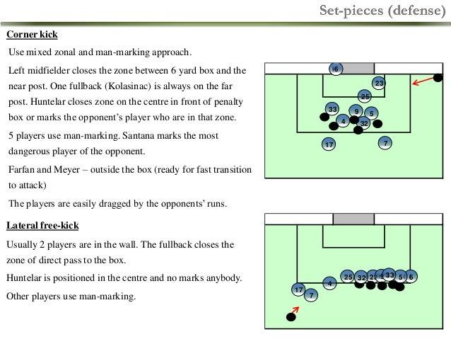 Set-pieces (defense) Corner kick  Use mixed zonal and man-marking approach. Left midfielder closes the zone between 6 yard...