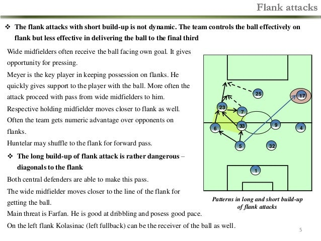 Flank attacks  The flank attacks with short build-up is not dynamic. The team controls the ball effectively on  flank but...