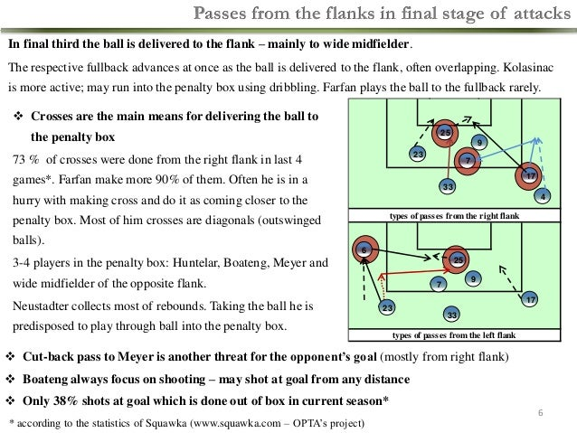 Passes from the flanks in final stage of attacks In final third the ball is delivered to the flank – mainly to wide midfie...