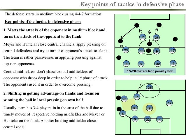 Key points of tactics in defensive phase The defense starts in medium block using 4-4-2 formation Key points of the tactic...