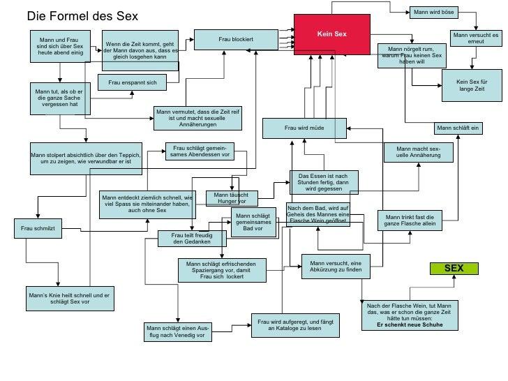 Fein Elektronische Schaltpläne Lesen Galerie - Die Besten ...