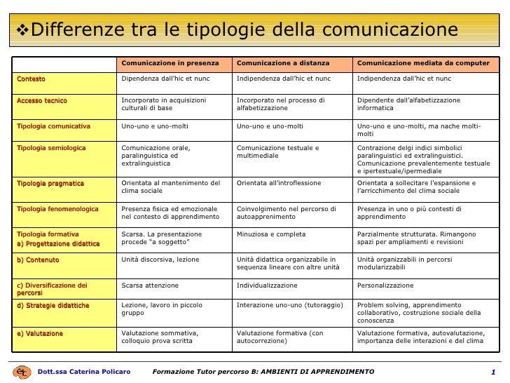 Differenze tra le tipologie della comunicazione Valutazione formativa, autovalutazione, importanza delle interazioni e del...