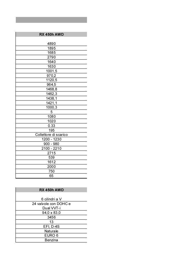 RX 450h AWD 4890 1895 1685 2790 1640 1630 1001,5 970,2 1120,5 964,5 1468,8 1462,3 1438,1 1421,1 1000,3 5 1080 1020 0.33 19...