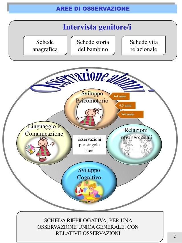 2 AREE DI OSSERVAZIONE Sviluppo Psicomotorio Relazioni interpersonali Linguaggio e Comunicazione Sviluppo Cognitivo Schede...