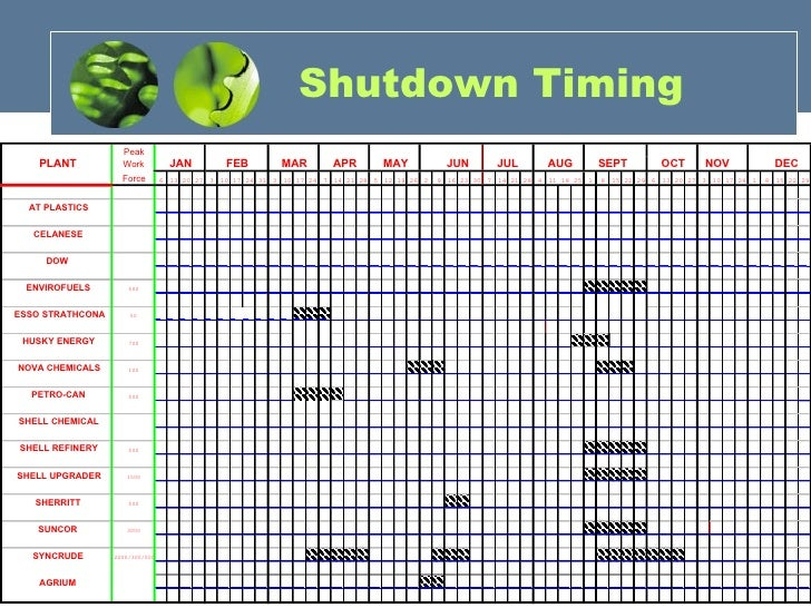 facility security plan template - scheduled shutdown maintenance