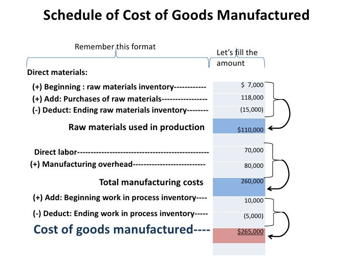 What Is Cost Of Goods Manufactured