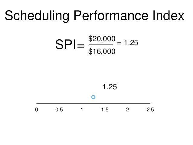 project management and schedule performance index Schedule performance index & schedule variance a project's schedule variance (sv) is simply the difference between the earned value (ev) and the planned value (pv) the value is positive if the budgeted cost of the work performed is greater than the budgeted cost of the work scheduled.