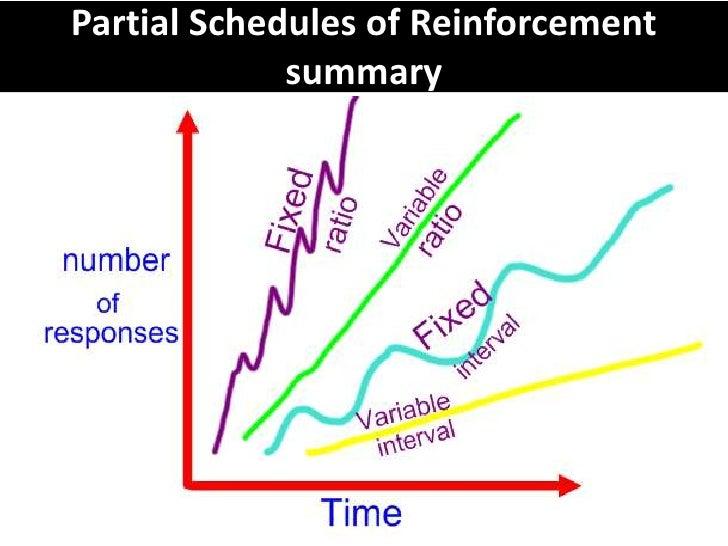 Schedules of reinforcement - VCE U4 Psych AOS 1
